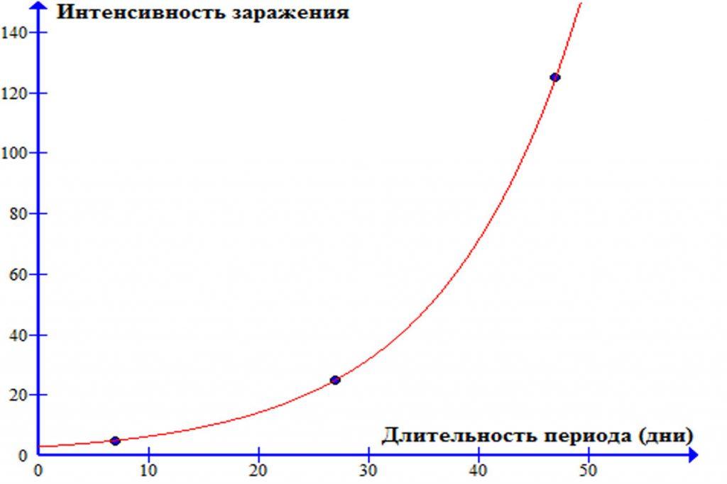 Инкубационный период вшей и гнид у человека - график